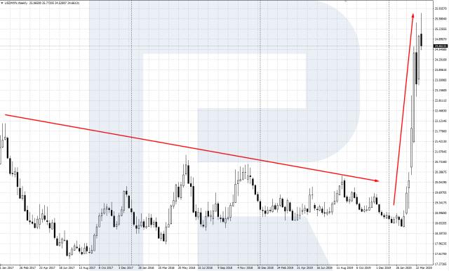 Tukar USD / MXN