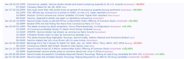 Análise das notícias da NanoViricides Inc