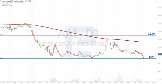American Airlines (NASDAQ: AAL) akciju cenu diagramma