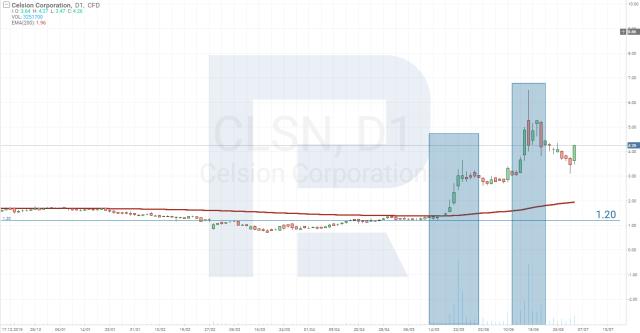 Aktsiahindade analüüs - Celsion Corporation