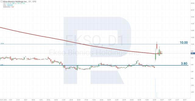 Aktsiahindade analüüs - Ekso Bionics Holdings Inc