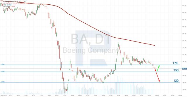 التحليل الفني لسهم شركة بوينج (NYSE: BA)