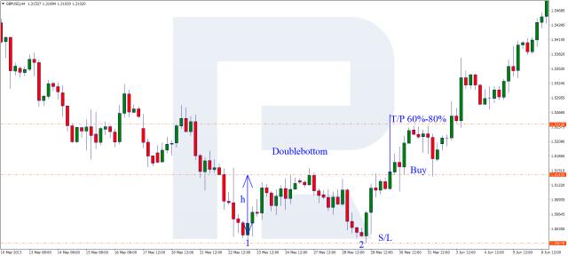 Double Bottom pattern - Buy signal