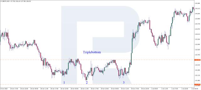 Triple Bottom chart pattern