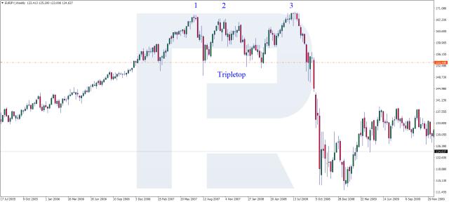 Triple Top chart pattern