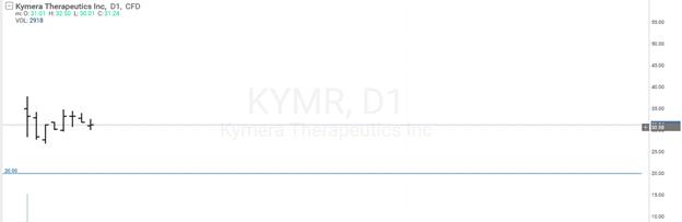 Kymera Therapeutics akciju cenu diagramma
