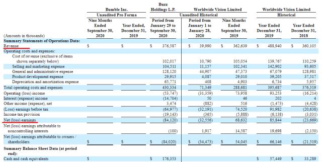 Bumble finanšu rādītāji