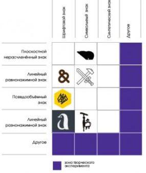 Таблица ЗНАК. ИСТОРИЯ, ТИПОЛОГИЯ, ФОРМООБРАЗОВАНИЕ ЗНАК. ИСТОРИЯ, ТИПОЛОГИЯ, ФОРМООБРАЗОВАНИЕ