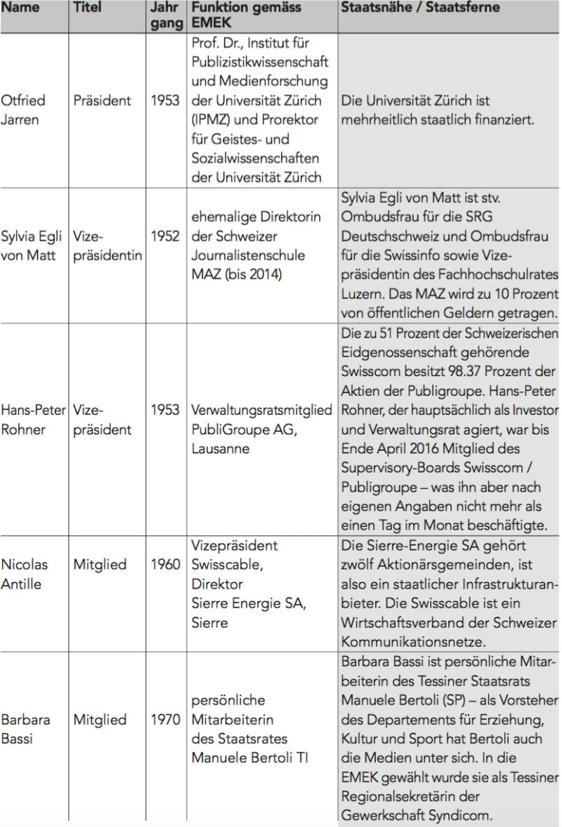 EMEK-Mitglieder, Seite 1