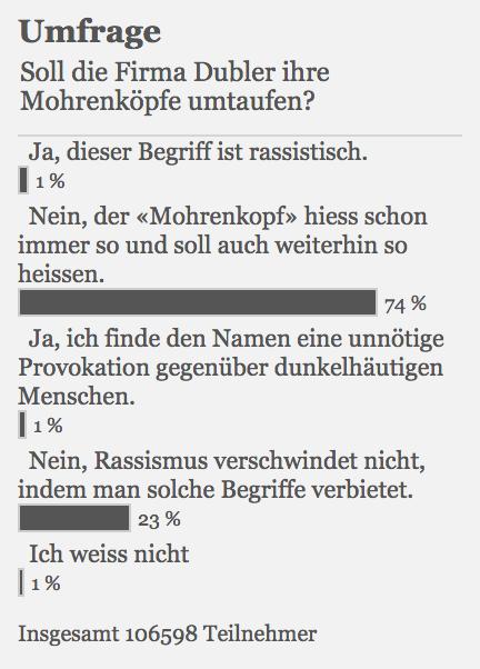 Umfrage 20min.ch