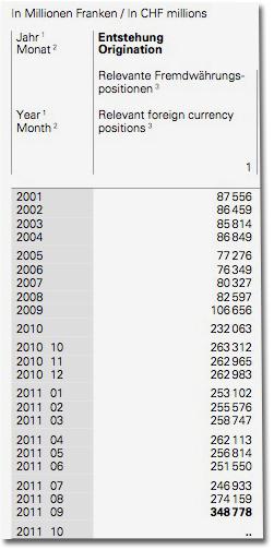 Notenbankgeldmenge der Schweizerischen Nationalbank in Zahlen