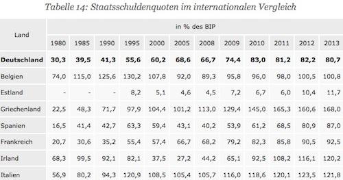 Staatsschulden im internationalen Vergleich