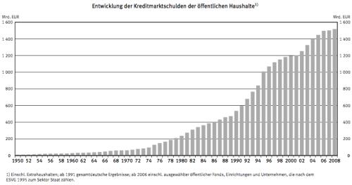 Staatsverschuldung Deutschland
