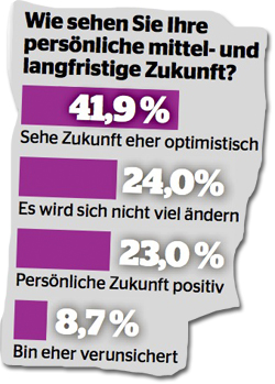 Umfrage zur Zukunft von Schweizern 2011