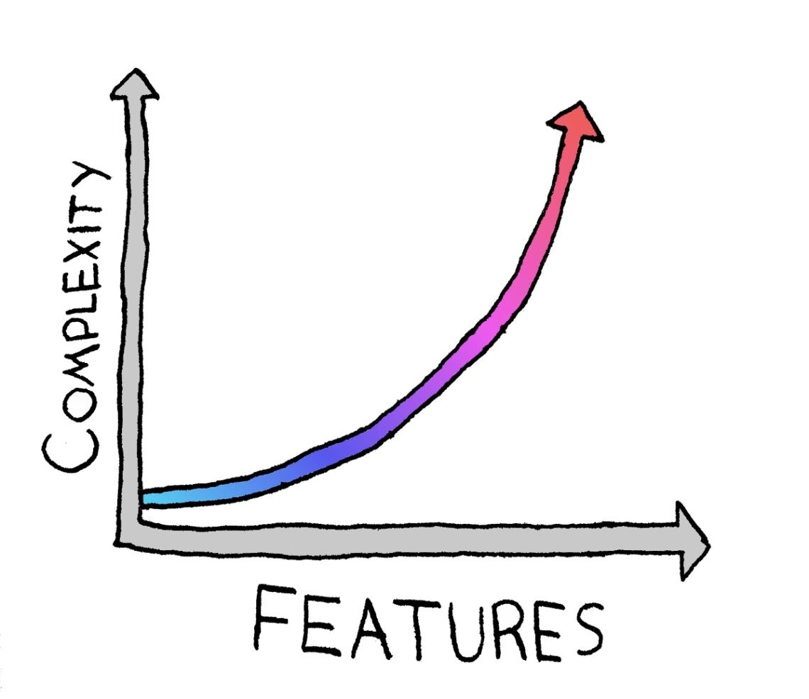 Features versus Complexity