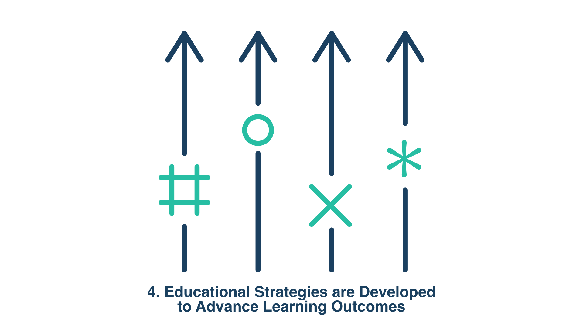 4. Educational Strategies are Developed to Advance Learning Outcomes