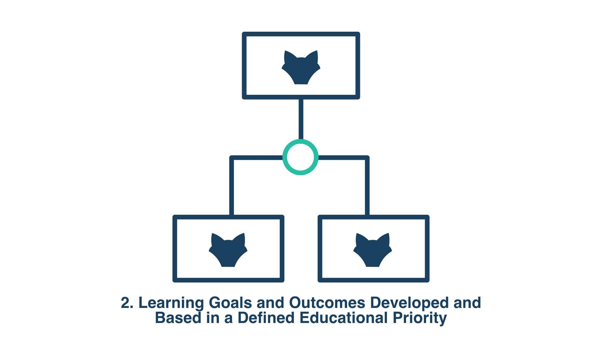 2. Learning Goals and Outcomes Developed and Based in a Defined Educational Priority