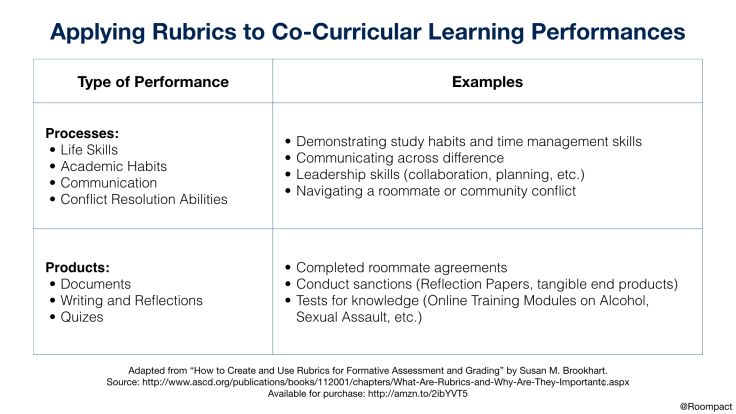 Rubrics and Leanring Performances
