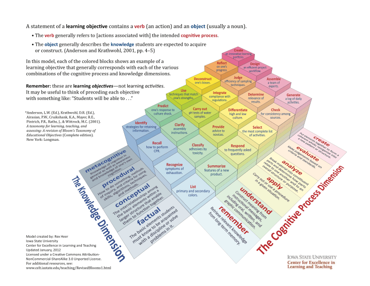 Revised Bloom's Taxonomy Handout Page 3
