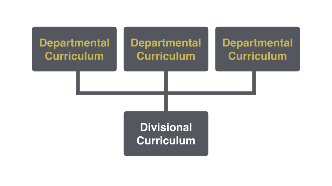 Departmental Curriculums combine to form a Divisional Curriculum
