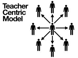 Teacher Centric Learning