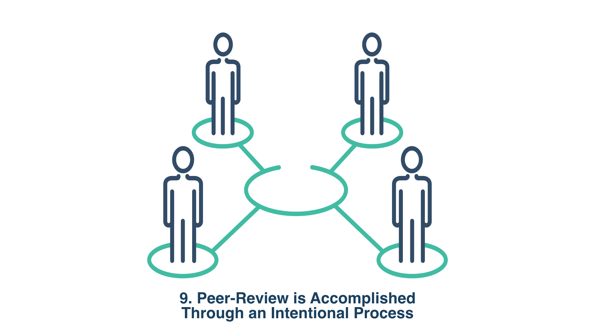 9. Peer-Review is Accomplished Through an Intentional Process