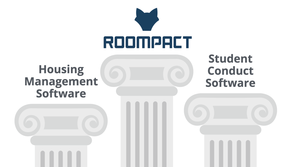 3 Pillars of Software for Residnece Life including Roompact, your HMS, and your Student Conduct Software