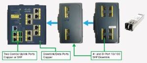 Cisco IE 3000 Series SwitchesOrdering Guide – Router Switch Blog