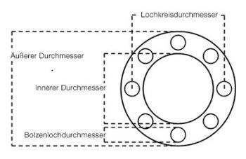 Lochkreisdurchmesser
