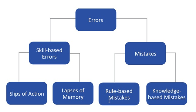 Human Error Model diagram (based on HSG48)