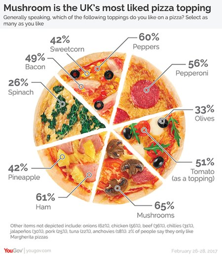 A data visualization using a pizza