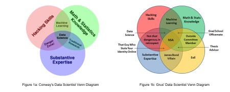 Differing views on what makes a good data scientist