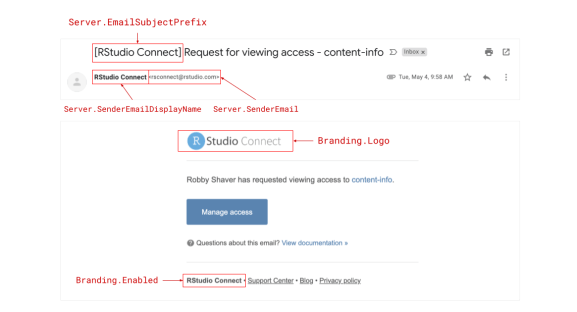 Areas where RStudio Connect emails can be custom branded.