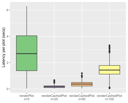 A chart showing that renderCachedPlot with 100 users is faster than renderPlot with 5 users