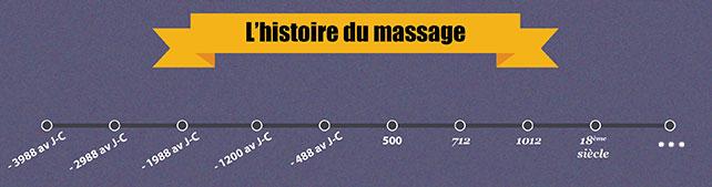 histoire massage Rue du bien-être