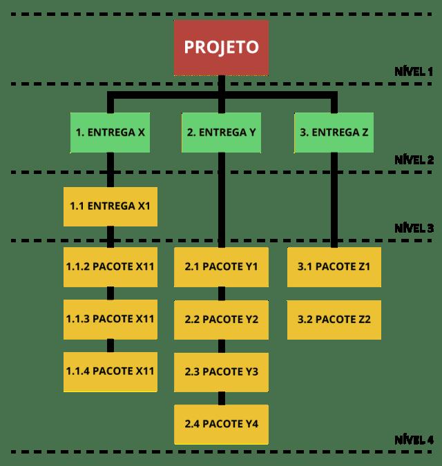 Exemplo de organograma para a EAP