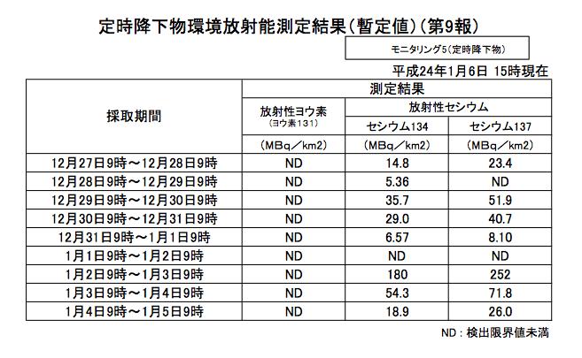 Fukushima Prefecture fallout around January 2, 2012