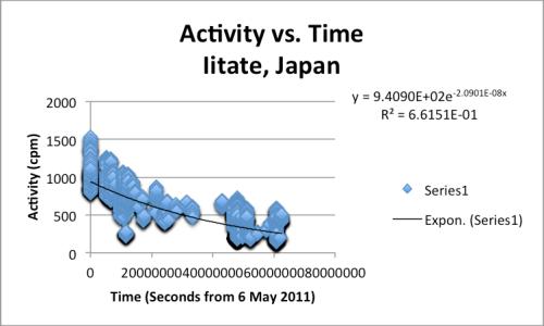 Safecast data from Iitate, Japan.