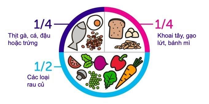 Thế nào là một chế độ ăn uống lành mạnh?