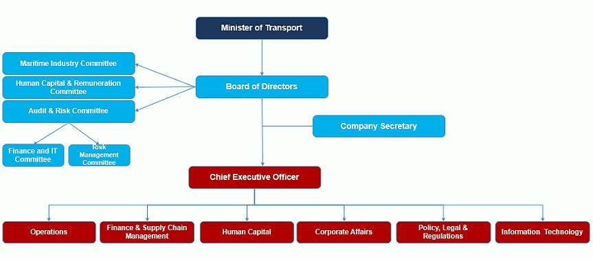 SAMSA structure 2018 2
