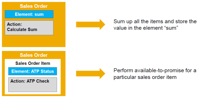 sap byd actions and events