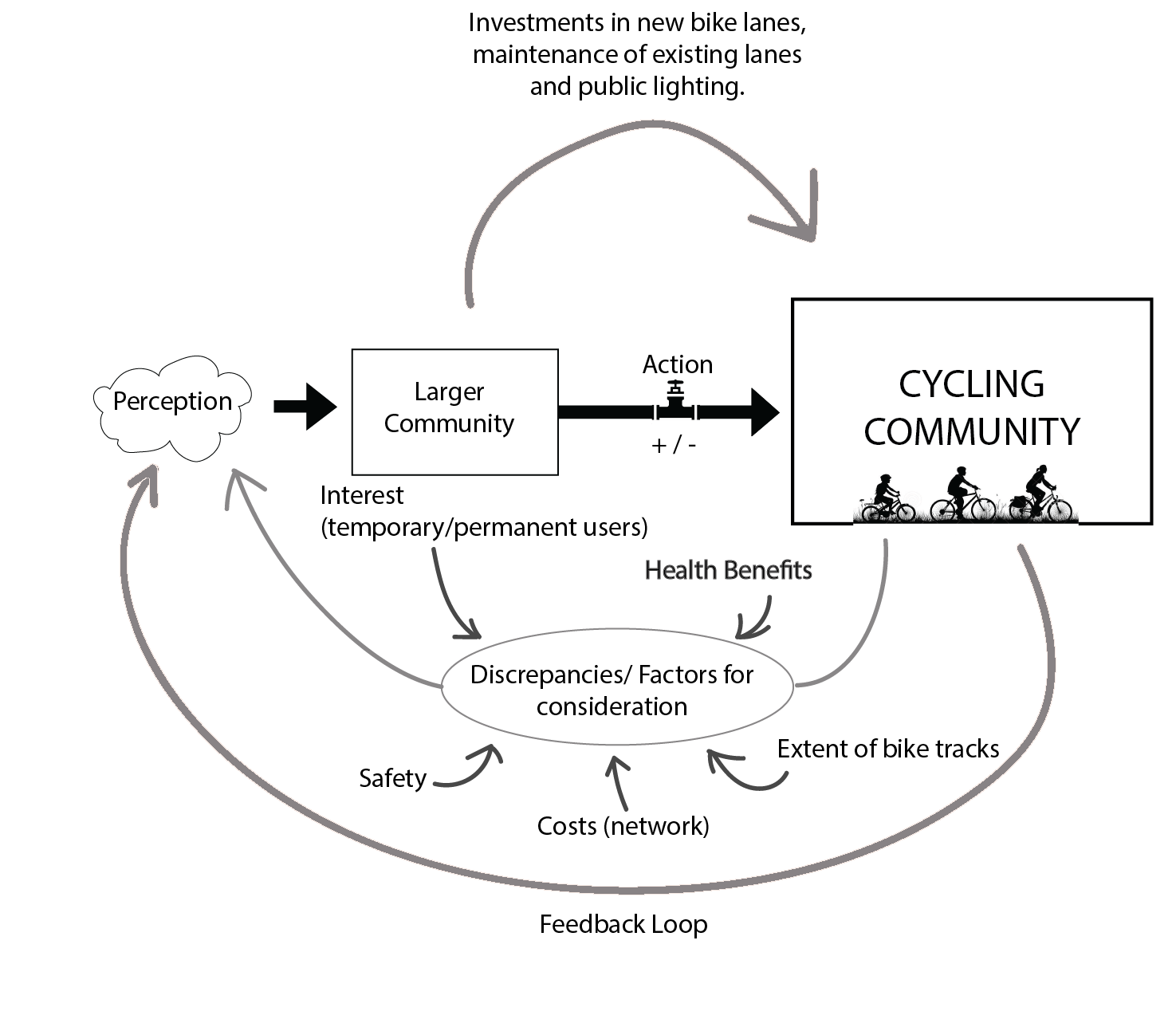 Designing For A Cycling Community Of Feedback Loops