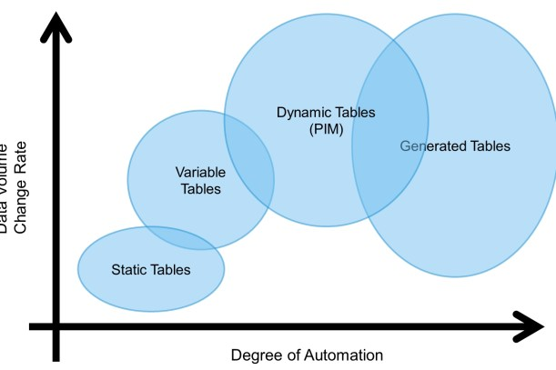 Tables - Degree of automation