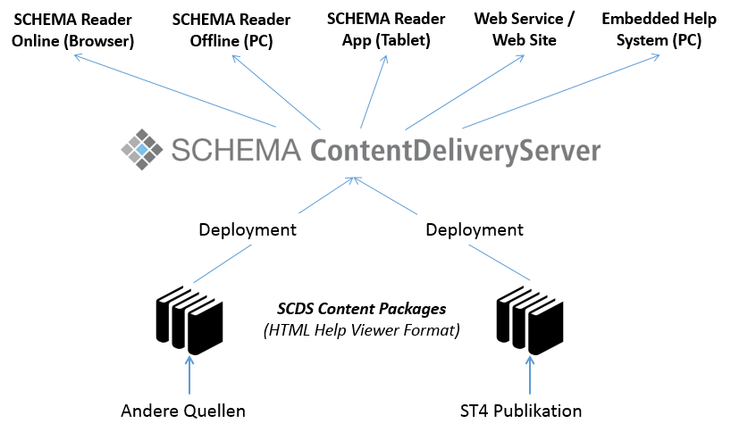 SCDS-Overview
