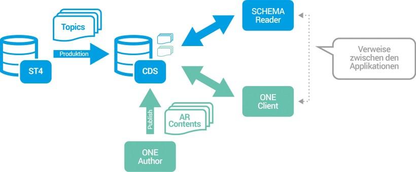Verteilung von AR-Inhalten über den SCHEMA CDS