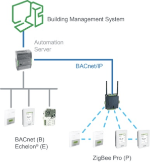 Wireless Technology and its Butterfly Effect is Optimizing Building Management Systems