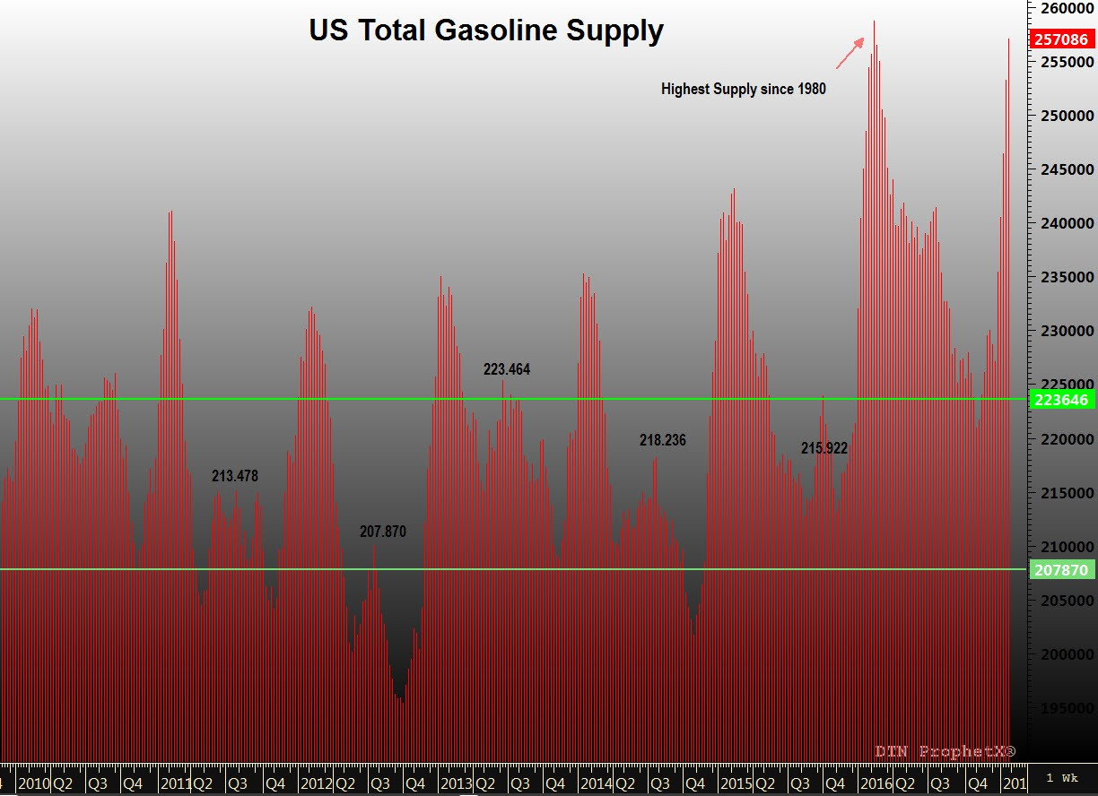 Gasoline Supply