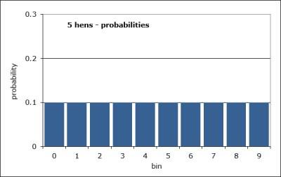 5hens-probabilities