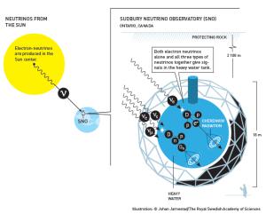 Nobel diagram