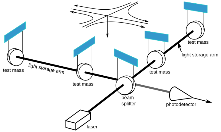 LIGO schematic